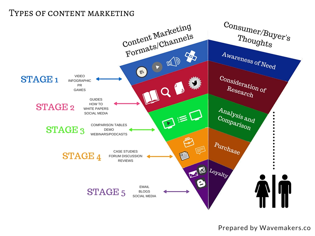 Stages of Content Marketing by Wavemakers (1)