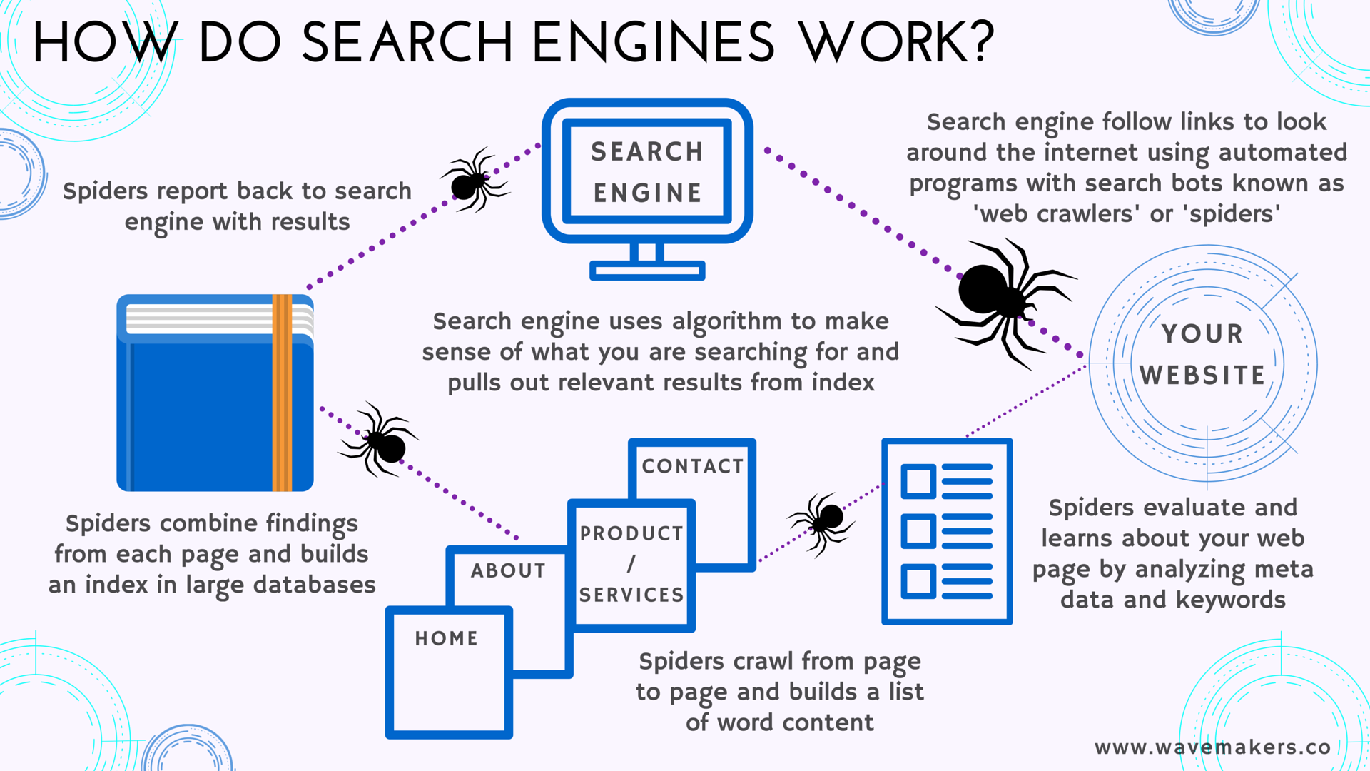 blog  u2013 wavemakers How Engine Thermostat Works how search engines work infographic for seo by wave makers